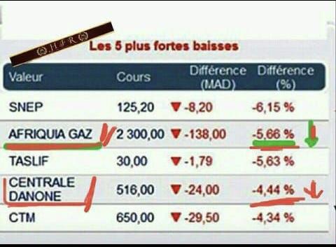 إمبراطوريات المال المغربية تتأثر بالمقاطعة.. هذه هي الشركات وهذا حجم الخسائر