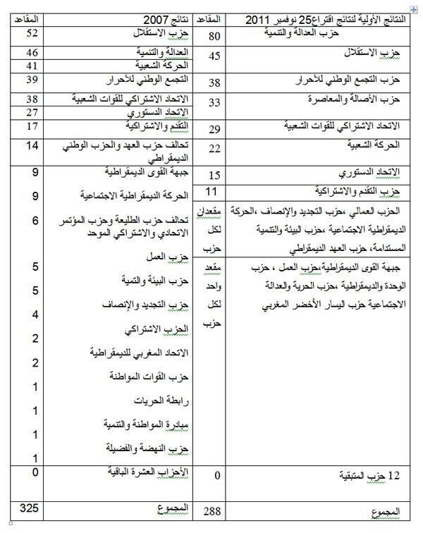 قراءة أولية في نتائج الاستحقاقات التشريعية لـ 25 نوفمبر 2011
