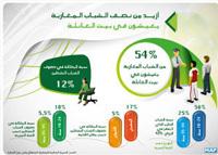 أزيد من نصف الشباب المغاربة يعيشون في بيت العائلة