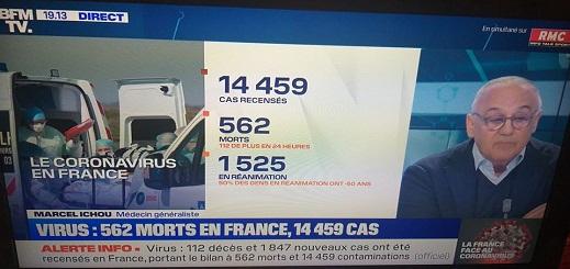 بعد وفاة 562 شخصا بفرنسا.. وزارة الصحة:  نتجه سريعا إلى وباء شامل على الأراضي الفرنسية