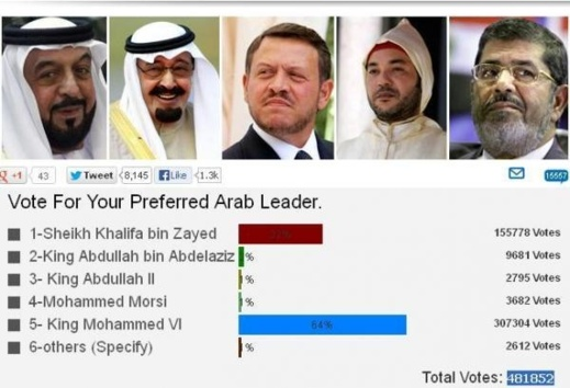 الملك محمد السادس يحتل الرتبة الأولى في تصويت أفضل زعيم عربي