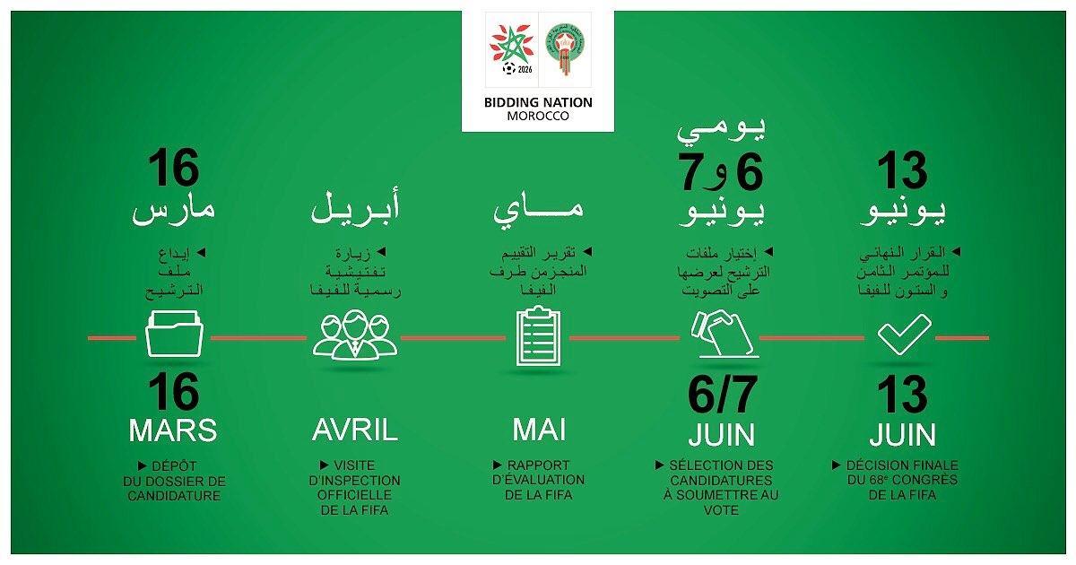 هذه المعايير الستة التي ستقيس بها الفيفا ملف ترشح المغرب لاحتضان المونديال