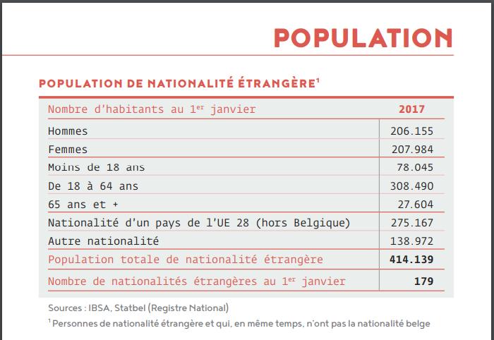 المهاجرون المغاربة يشكلون أكبر جالية أجنبية مقيمة في بروكسيل