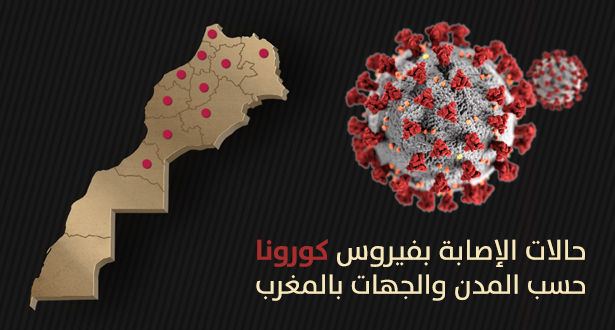 هذا هو التوزيع الجغرافي لعدد الإصابات بالمغرب و103 مصاب بالجهة الشرقية