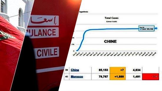 بعد الأرقام المقلقة.. المغرب يصطف مباشرة خلف الصين في ترتيب مجموع المصابين بفيروس كورونا