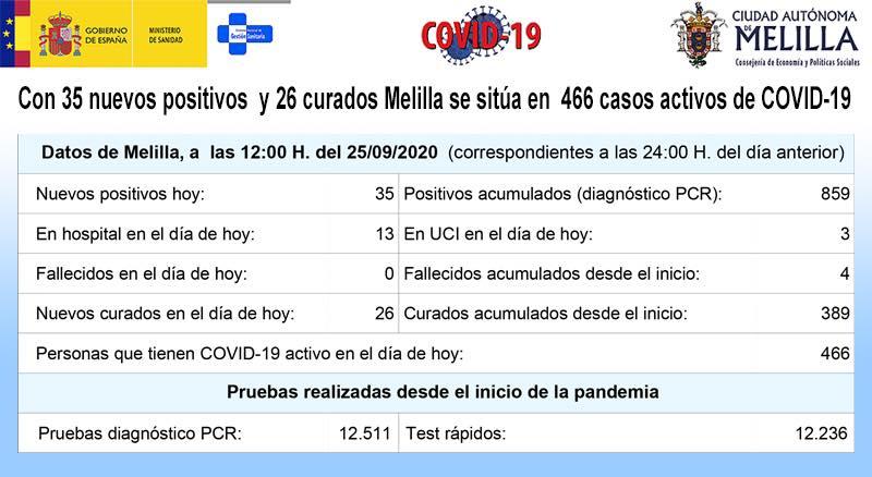 مليلية.. ارتفاع الإصابات بفيروس كورونا إلى 466حالة مؤكدة إثر اكتشاف 35حالة جديدة