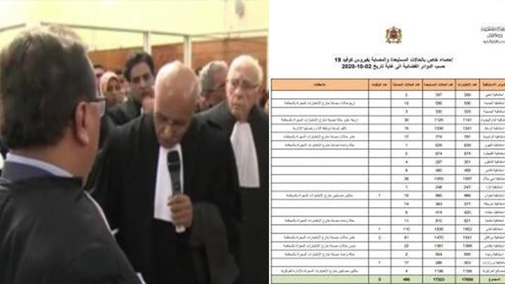 إصابة أزيد من 400 من قضاة وموظفي المحاكم بفيروس كورونا