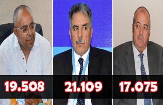 انتخابات مجلس الجهة بالدريوش.. بوجمعة أشن يحصد المرتبة الأولى بأزيد من 21 ألف صوت
